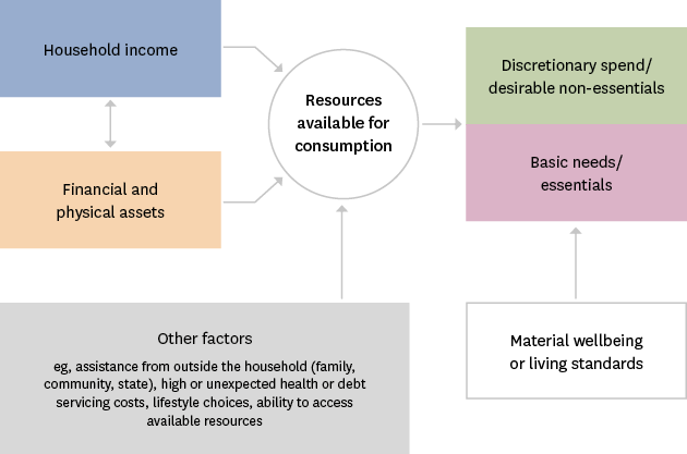 Figure AP4.1 – Income and material hardship framework
