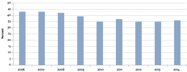 Figure CI1.1 – Proportion of local content on prime-time television, 2006–2014
