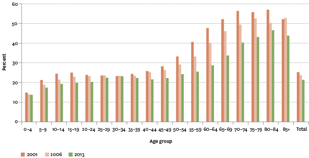 Figure CI2.1 – Proportion of Māori speakers in the Māori population, by age group, 2001–2013
