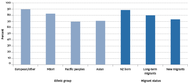 Figure CI4.2 – Proportion of population aged 15 years and over who felt it was very easy or easy to be themselves in New Zealand, by ethnic group and migrant status, 2014