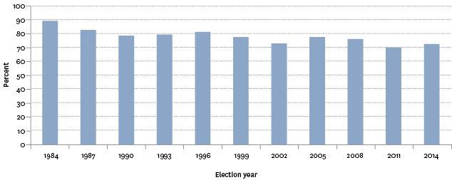 Figure CP1.1 – Proportion of estimated voting-age population who cast votes, 1984–2014