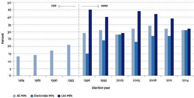 Figure CP2.1 – Women as a proportion of elected Members of Parliament, 1984–2014