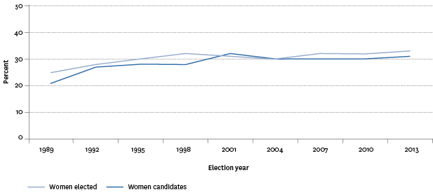 Figure CP2.2 – Proportion of women candidates and elected women in local government elections, 1989–2013