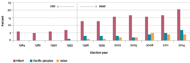 Figure CP3.1 – Members of Parliament identifying as Māori, Pacific peoples or Asian, 1984–2014