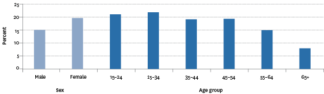Figure CP4.1 – Proportion of population aged 15 years and over who reported they had been discriminated against in the last 12 months, by sex and age, 2014