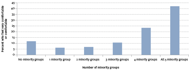 Figure CP5.1 – Level of comfort (very comfortable/comfortable) with having new neighbours from five selected minority groups, 2014