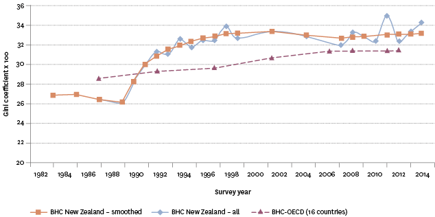 Figure EC2.2 – Inequality in New Zealand and the OECD using the Gini coefficient, 1982–2014