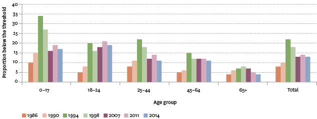 Figure EC3.2 – Proportion of population with net-of-housing-costs household incomes below threshold using CV-07, by age group, selected years 1986–2014