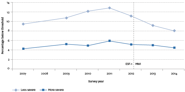 Figure EC4.1 – Proportion of population with material hardship, 2007–2014