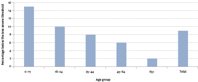 Figure EC4.2 – Proportion of population below the less severe material hardship threshold, by age group, 2013–2014 averaged