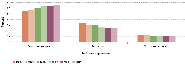 Figure EC6.1 – Proportion of population by bedroom requirements, 1986–2013