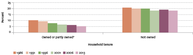 Figure EC6.3 – Proportion needing one or more bedrooms, by household tenure, 1986–2013