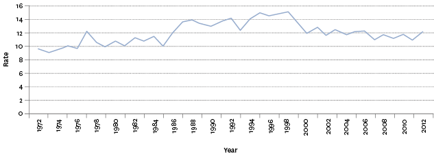 Figure H3.1 – Suicide mortality age-standardised rates, 1972–2012