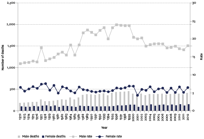 Figure H3.2 – Suicide mortality, numbers and age-standardised rates, by sex, 1972–2012