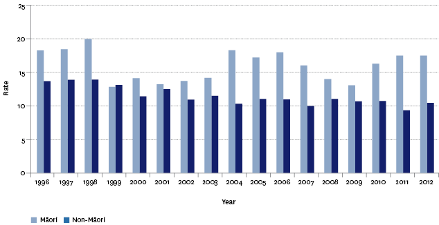 Figure H3.4 – Suicide mortality, age-standardised rates, by ethnic group, 1996–2012