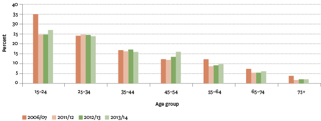 Figure H8.2 – Proportion of population aged 15 years and over who were potentially hazardous drinkers, by age group, 2006/2007–2013/2014