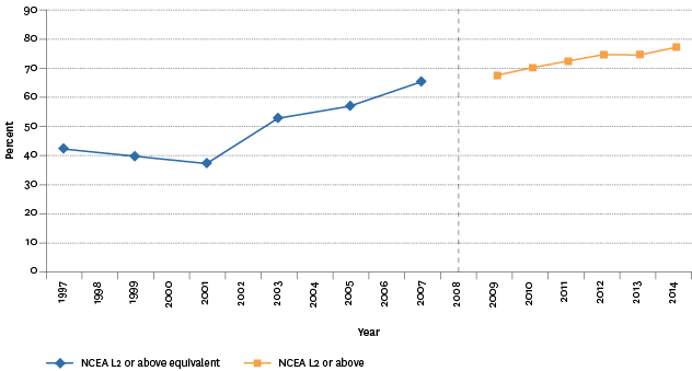 Figure K2.1 – Proportion of school leavers with NCEA Level 2 or above, or equivalent, 1997–2014