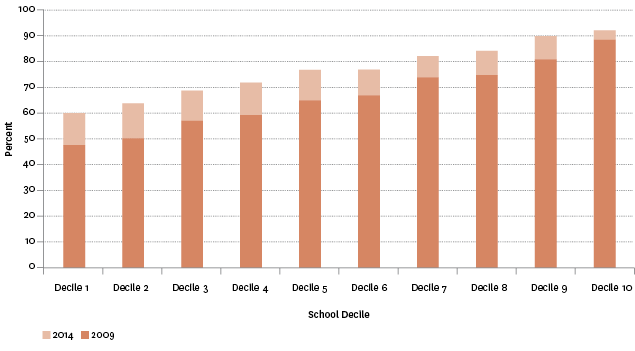 Figure K2.2 – Proportion of school leavers with NCEA Level 2 or above, by school decile, 2009 and 2014