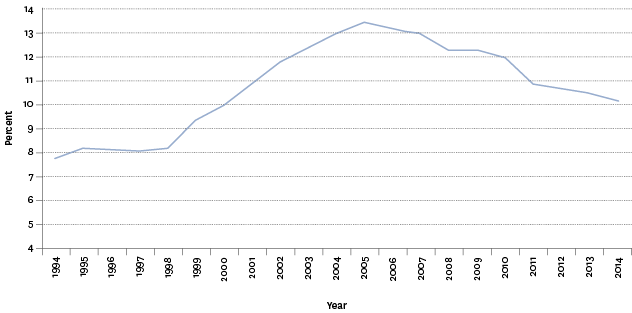 Figure K3.1 – Age-standardised tertiary education participation rate, 1994–2014