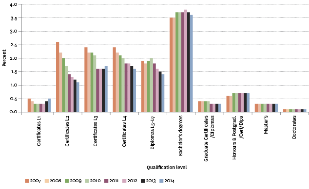 Figure K3.2 – Age-standardised tertiary education participation rate, by qualification level, 2007–2014