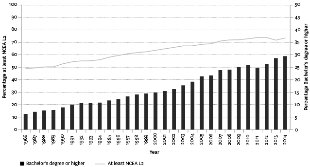 Figure K4.1 – Proportion of adults aged 25–64 years with an educational qualification of at least NCEA Level 2 and Bachelor's degree or higher, 1986–2014
