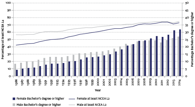 Figure K4.2 – Proportion of adults aged 25–64 years with an educational qualification of at least NCEA Level 2 and Bachelor's degree or higher, by sex, 1986–2014