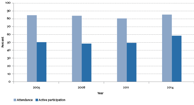 Figure L2.1 – Proportion of population aged 15 years and over who had attended at least one arts event or actively participated in the arts in the previous 12 months, 2005–2014