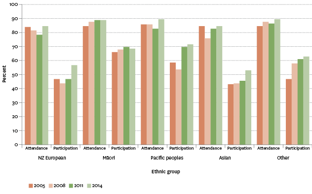 Figure L2.3 – Proportion of population aged 15 years and over who had attended at least one arts event or actively participated in the arts in the previous 12 months, by ethnic group, 2005–2014