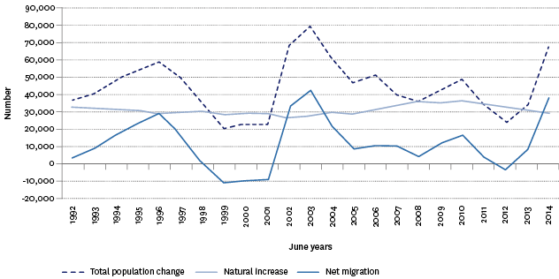 Figure P1.2 – Components of population change, 1992–2014