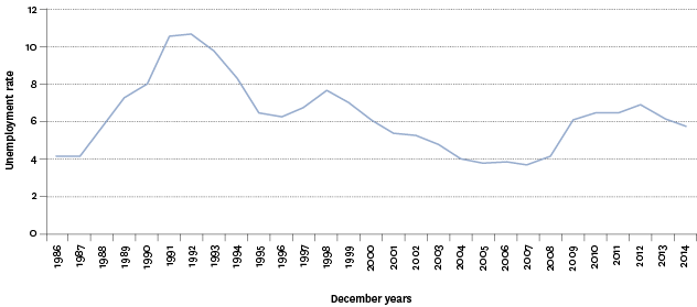 Figure PW1.1 – Unemployment rate, 1986–2014