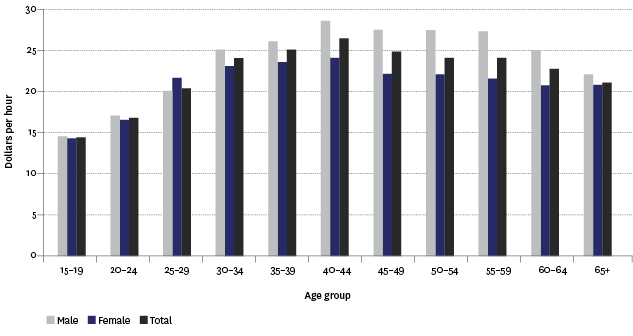 Figure PW3.2 – Real median hourly earnings from wage and salary jobs, by sex and age, June quarter, 2014