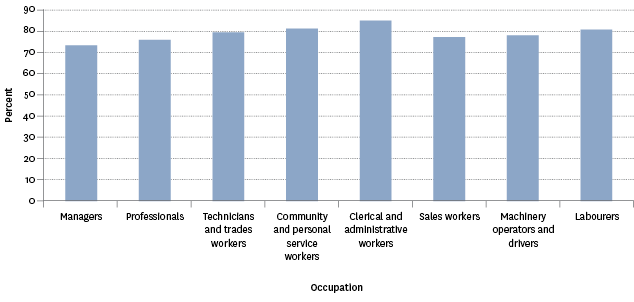 Figure PW6.3 – Proportion of employed people who were very satisfied or satisfied with their work-life balance, by occupation, 2012