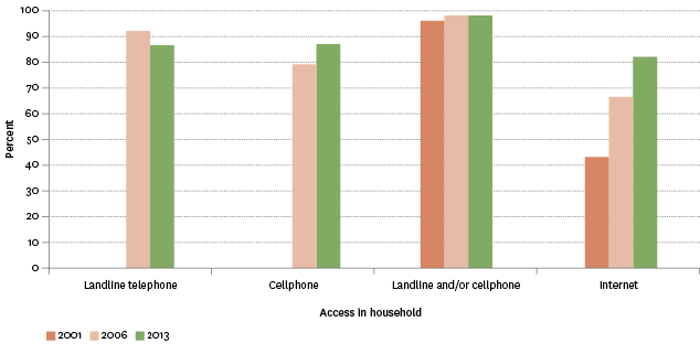 Figure SC1.1 – Proportion of population with landline telephone, cellphone and internet access in the household, 2001–2013