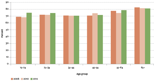 "Figure SC2.1 – Proportion of population aged 15 years and over whose contact with non-resident family was ""about right"", by age group, 2008–2012"
