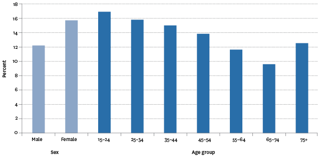 Figure SC5.2 – Proportion of population who reported feeling lonely all, most or some of the time during the last four weeks, by sex and age group, 2014