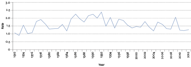Figure SS3.1 – Age-standardised assault mortality rates, 1972–2012